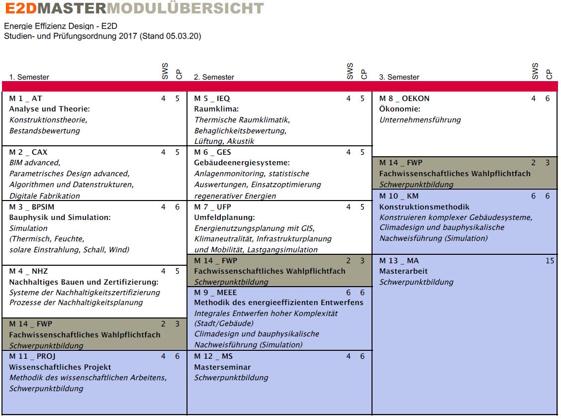Energie effizienz design e2d m eng for Studienplan architektur