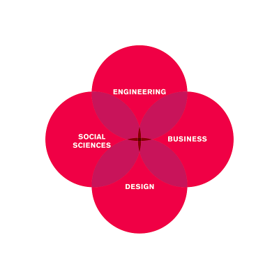 Engineering / Business / Design