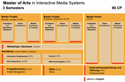 Overview Course structure MA IMS Graph