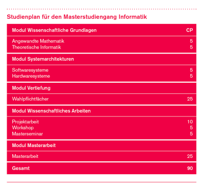Studienplan des Masterstudiengangs Business Information Systems