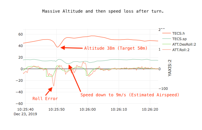 Altitude and speed loss in turn